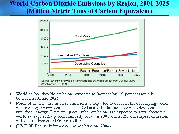 World Carbon Dioxide Emissions by Region, 2001 -2025 (Million Metric Tons of Carbon Equivalent)
