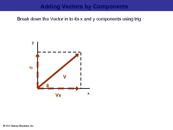 Adding Vectors by Components Break down the Vector in to its x and y