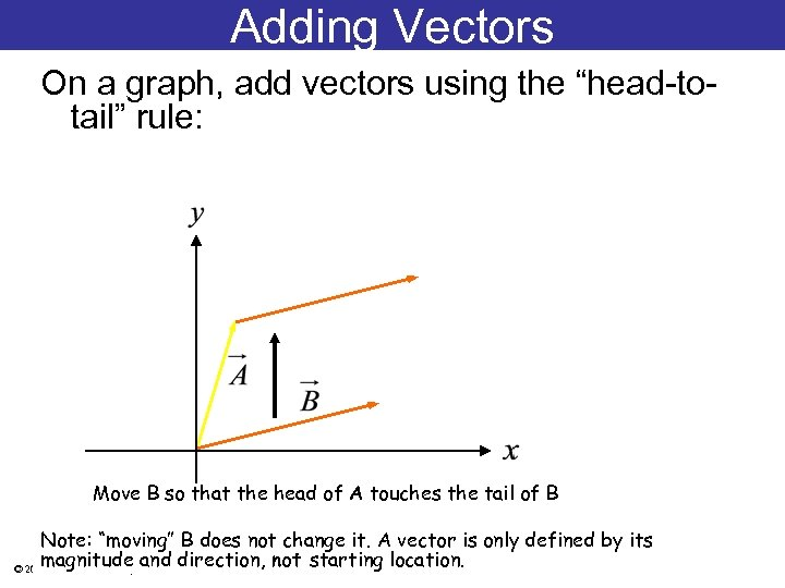 "Adding Vectors On a graph, add vectors using the ""head-totail"" rule: Move B so"