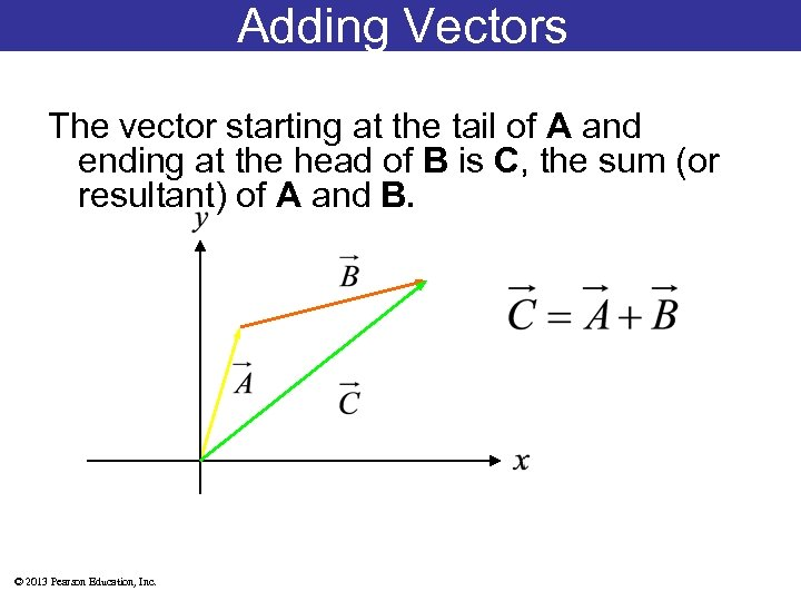 Adding Vectors The vector starting at the tail of A and ending at the