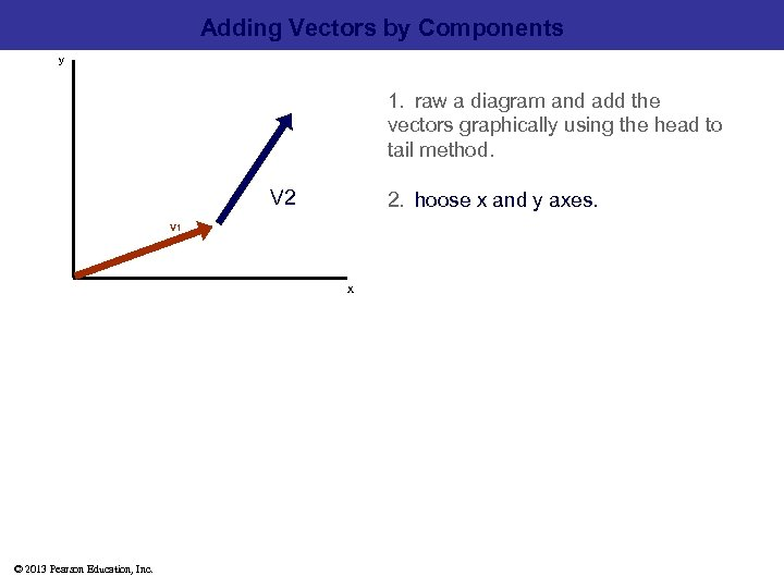 Adding Vectors by Components y 1. raw a diagram and add the  vectors