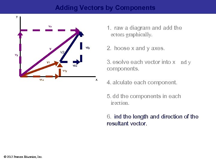 Adding Vectors by Components y 1. raw a diagram and add the ectors graphically.