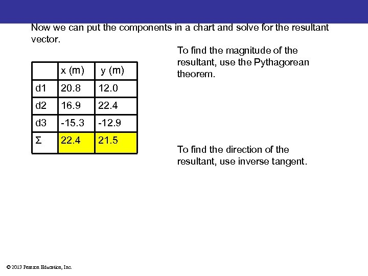 Now we can put the components in a chart and solve for the resultant