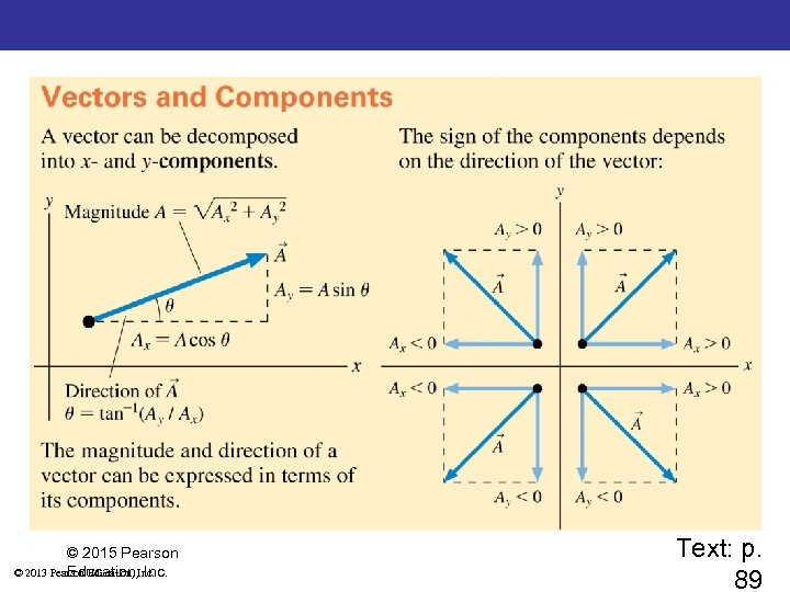 Summary: Important Concepts © 2015 Pearson © 2013 Pearson Education, Inc. Text: p. 89