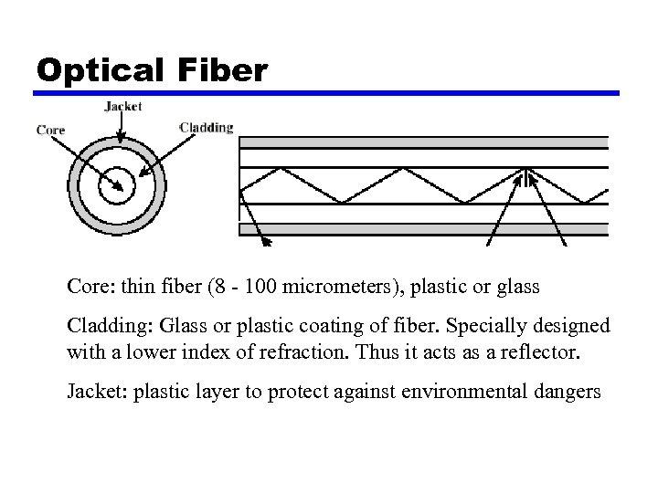Optical Fiber Core: thin fiber (8 - 100 micrometers), plastic or glass Cladding: Glass