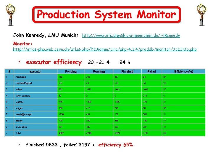 Production System Monitor John Kennedy, LMU Munich: http: //www. etp. physik. uni-muenchen. de/~jkennedy Monitor: