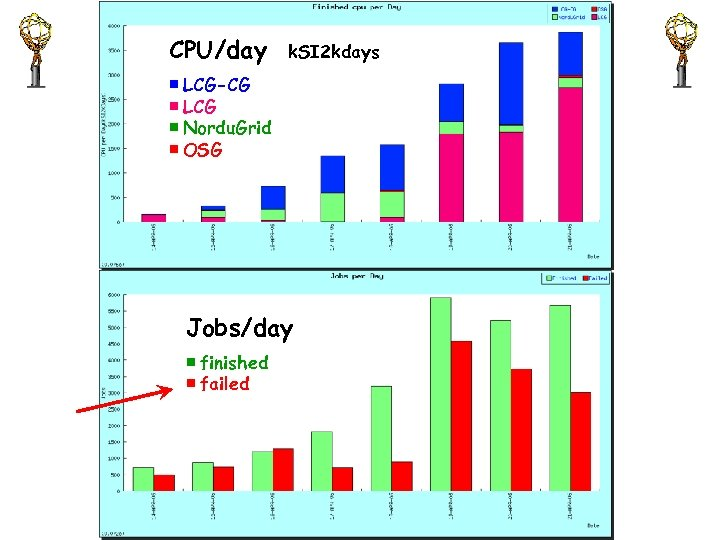 CPU/day ■ LCG-CG ■ LCG ■ Nordu. Grid ■ OSG k. SI 2 kdays