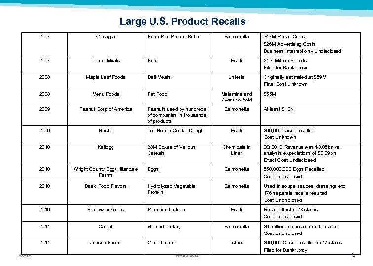 Large U. S. Product Recalls 2007 Topps Meats 2008 Maple Leaf Foods 2008 Menu
