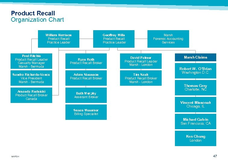Product Recall Organization Chart William Harrison Product Recall Practice Leader Paul Ritchie Product Recall