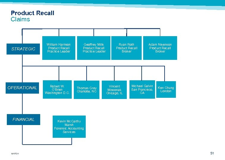 Product Recall Claims STRATEGIC OPERATIONAL FINANCIAL MARSH William Harrison Product Recall Practice Leader Robert