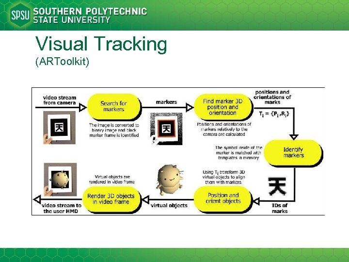 Visual Tracking (ARToolkit)