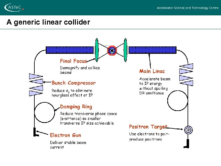 A generic linear collider