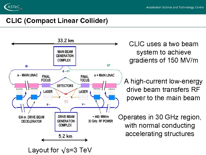 CLIC (Compact Linear Collider) CLIC uses a two beam system to achieve gradients of