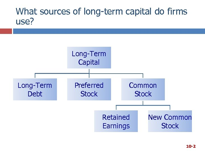 What sources of long-term capital do firms use? Long-Term Capital Long-Term Debt Preferred Stock