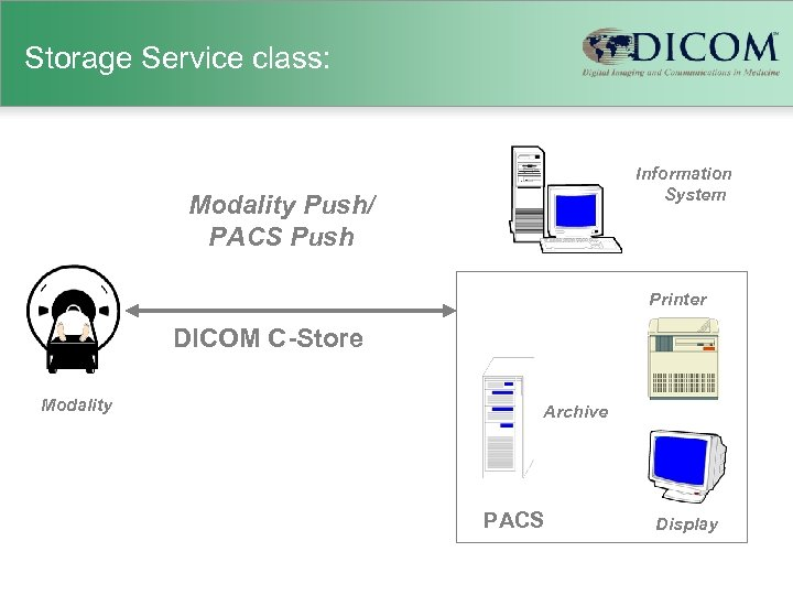 Storage Service class: Information System Modality Push/ PACS Push Printer DICOM C-Store Modality Archive