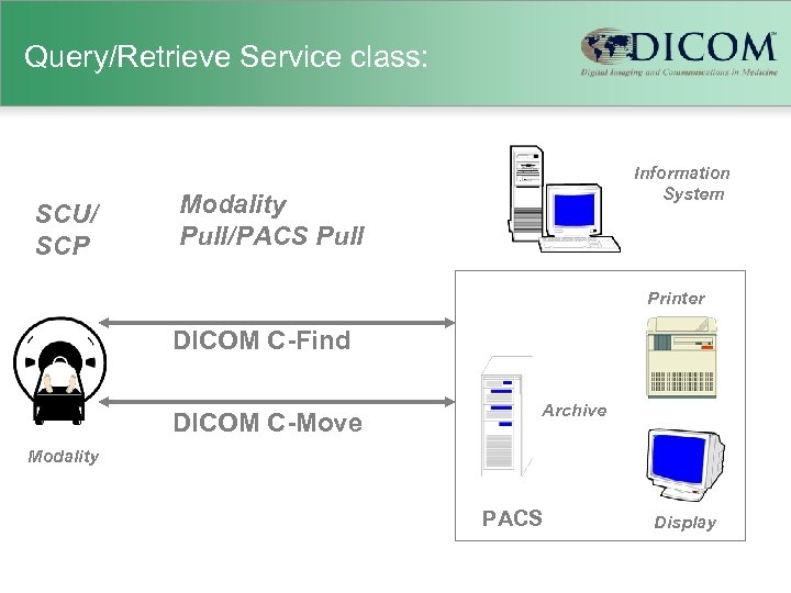 Query/Retrieve Service class: SCU/ SCP Information System Modality Pull/PACS Pull Printer DICOM C-Find DICOM