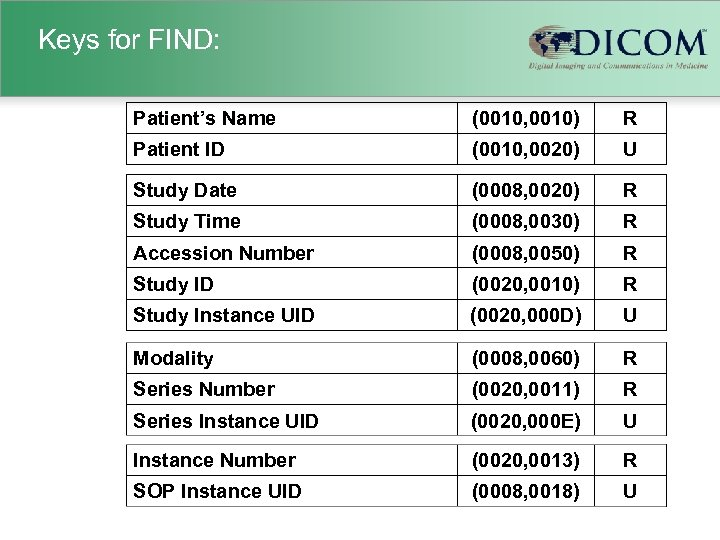 Keys for FIND: Patient's Name (0010, 0010) R Patient ID (0010, 0020) U Study