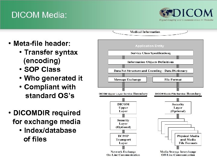 DICOM Media: • Meta-file header: • Transfer syntax (encoding) • SOP Class • Who