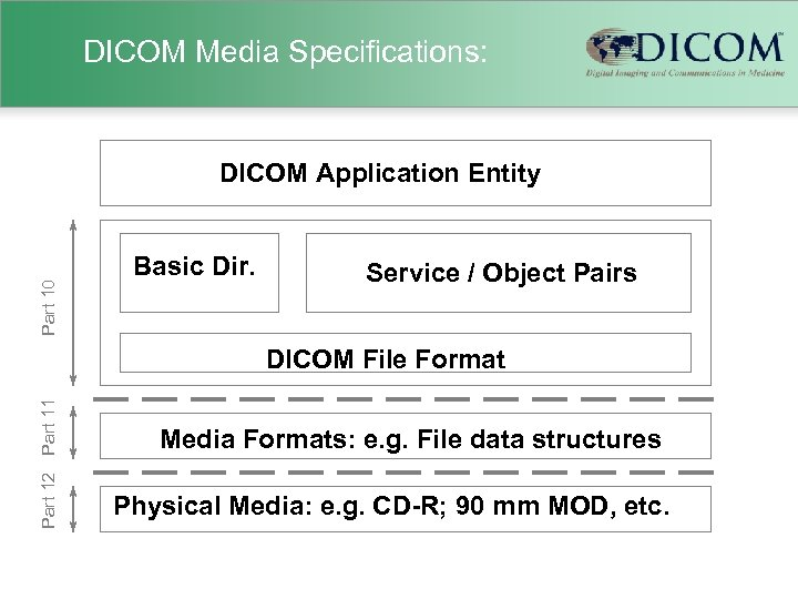 DICOM Media Specifications: Part 10 DICOM Application Entity Basic Dir. Service / Object Pairs