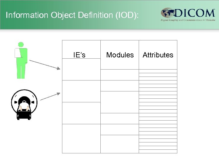 Information Object Definition (IOD): IE's Modules Attributes