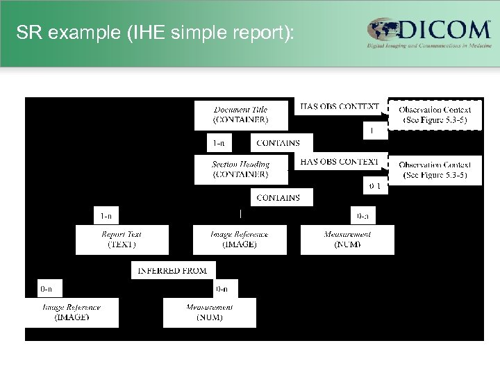 SR example (IHE simple report):