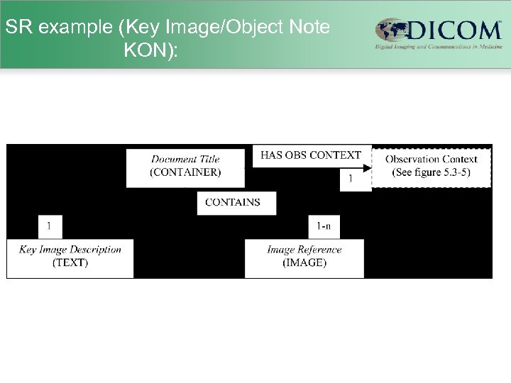 SR example (Key Image/Object Note KON):