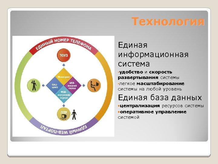 Технология Единая информационная система • удобство и скорость развертывания системы • легкое масштабирование системы