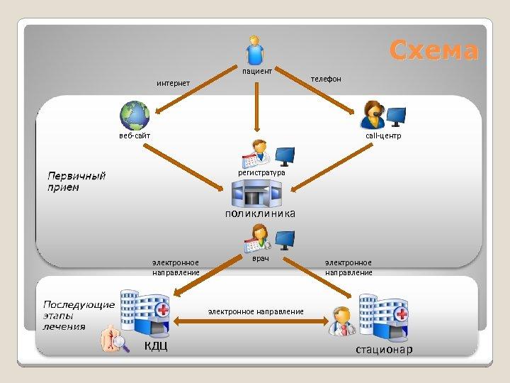 Схема пациент интернет веб-сайт телефон call-центр регистратура поликлиника электронное направление врач электронное направление КДЦ