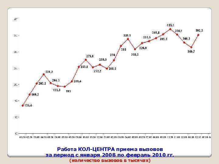 Работа КОЛ-ЦЕНТРА приема вызовов за период с января 2008 по февраль 2010 гг. (количество
