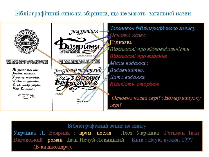 Бібліографічний опис на збірники, що не мають загальної назви Заголовок бібліографічного запису. Основна назва