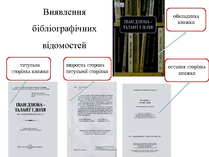 Виявлення бібліографічних обкладинка книжки відомостей титульна сторінка книжки зворотна сторона титульної сторінки остання сторінка
