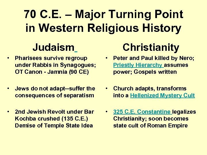 70 C. E. – Major Turning Point in Western Religious History Judaism Christianity •