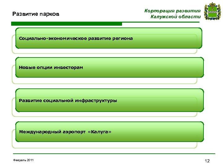 Развитие парков Корпорация развития Калужской области Социально-экономическое развитие региона Новые опции инвесторам Развитие социальной