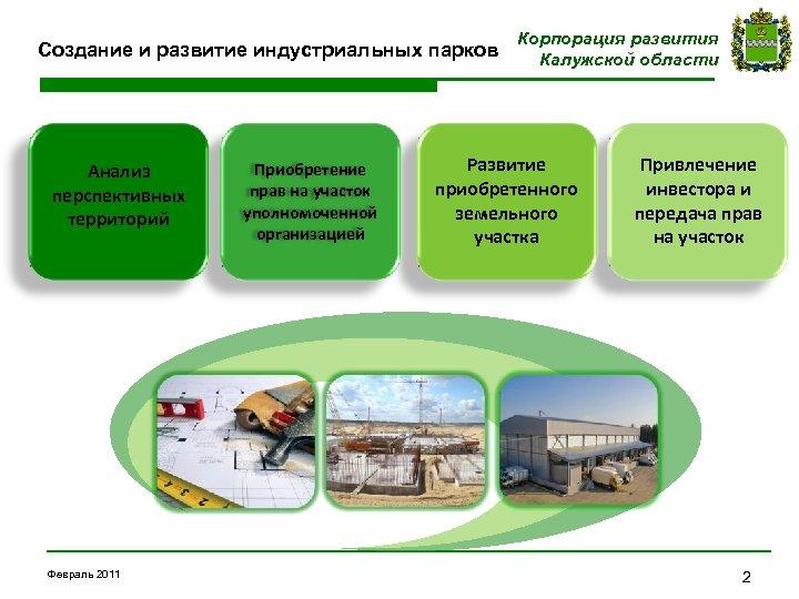 Создание и развитие индустриальных парков Анализ перспективных территорий Февраль 2011 Приобретение прав на участок