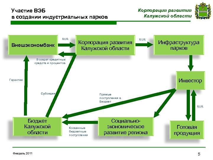 Участие ВЭБ в создании индустриальных парков RUR Внешэкономбанк Корпорация развития Калужской области RUR Инфраструктура