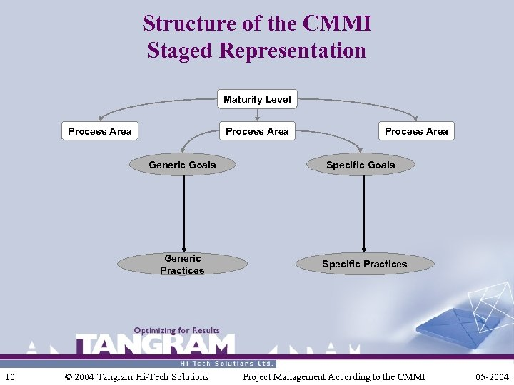 Structure of the CMMI Staged Representation Maturity Level Process Area Generic Goals Generic Practices