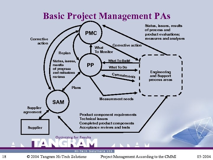Basic Project Management PAs Status, issues, results of process and product evaluations; measures and