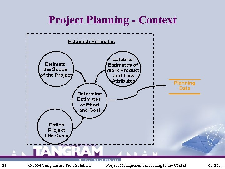 Project Planning - Context Establish Estimates of Work Product and Task Attributes Estimate the