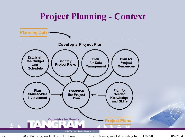 Project Planning - Context Planning Data Develop a Project Plan Establish the Budget and