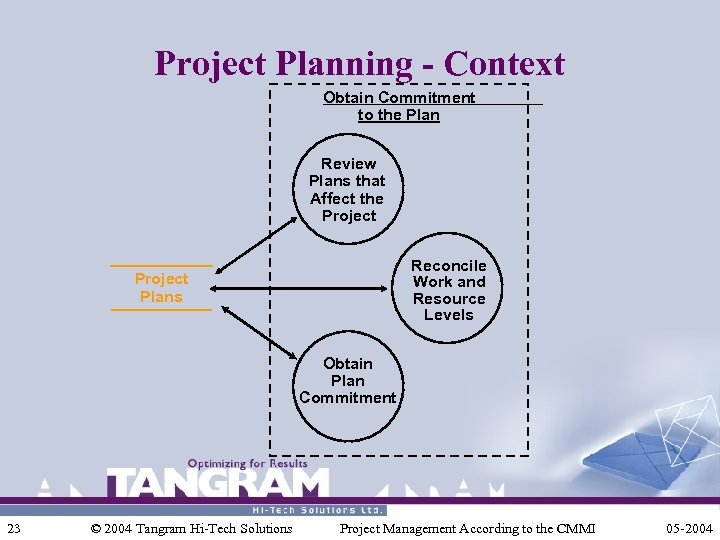 Project Planning - Context Obtain Commitment to the Plan Review Plans that Affect the