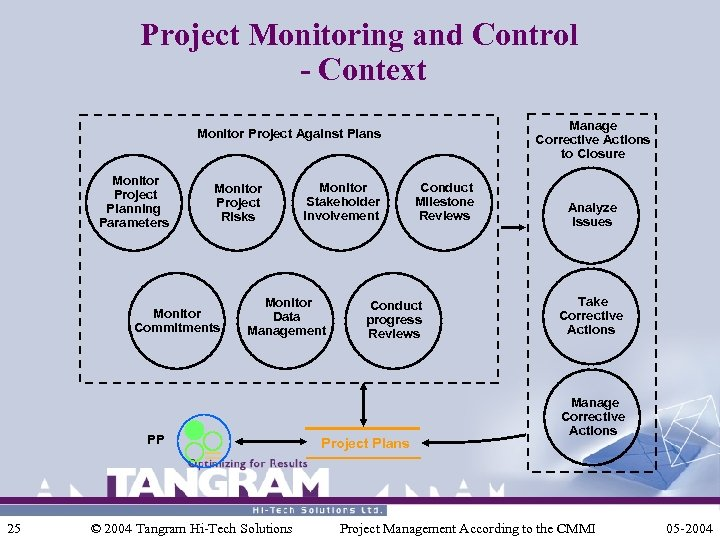Project Monitoring and Control - Context Manage Corrective Actions to Closure Monitor Project Against