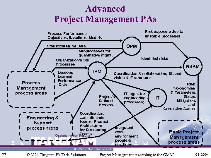Advanced Project Management PAs Risk exposure due to unstable processes Process Performance Objectives, Baselines,