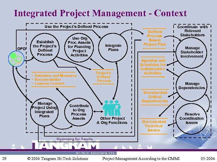 Integrated Project Management - Context Use the Project's Defined Process OPD Establish the Project's