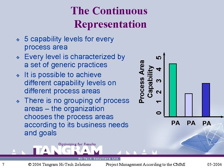 v v v 7 5 capability levels for every process area Every level is