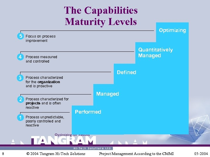 The Capabilities Maturity Levels 5 4 3 2 1 8 Optimizing Focus on process