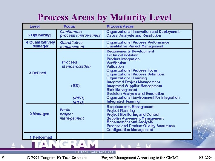 Process Areas by Maturity Level 5 Optimizing 4 Quantitatively Managed Focus Continuous process improvement
