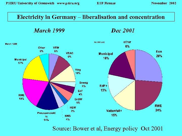 PSIRU University of Greenwich www. psiru. org ESF Firenze November 2002 Electricity in Germany