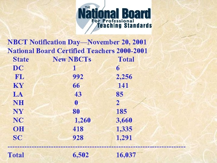 NBCT Notification Day—November 20, 2001 National Board Certified Teachers 2000 -2001 State New NBCTs