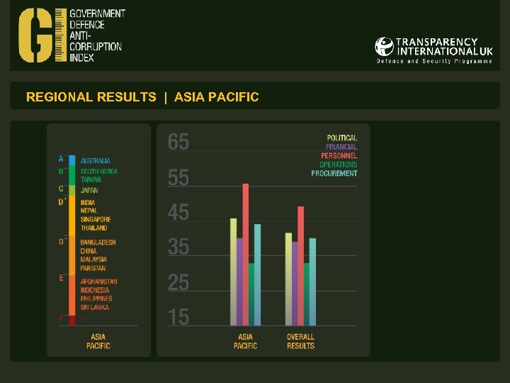 REGIONAL RESULTS | ASIA PACIFIC