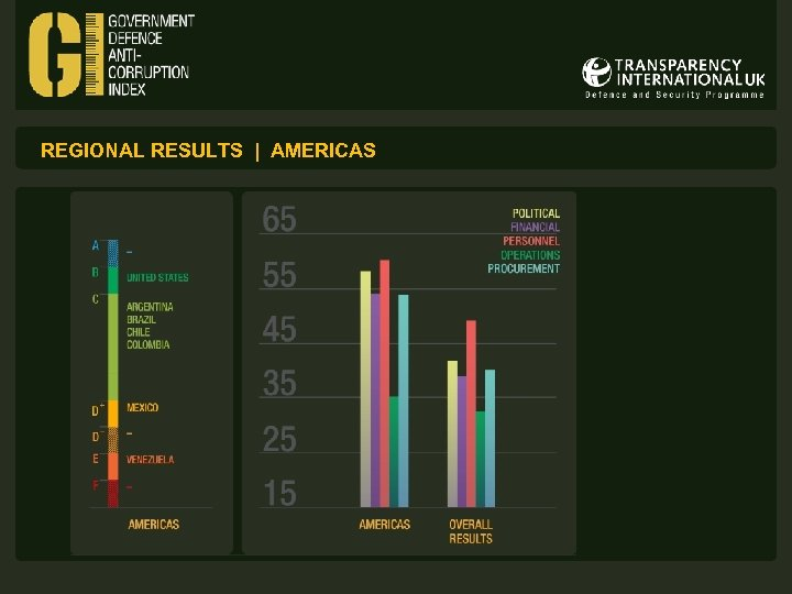 REGIONAL RESULTS | AMERICAS